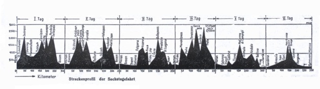 Image - scanned profile of the entire course of the ISDT 1931