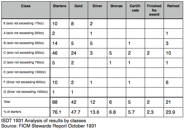 ISDT1931 analysis of results by class