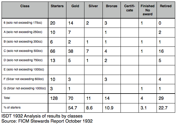ISDT1932 analysis of awards by class