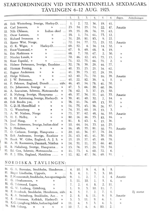 competitors results by day #48 - 94 ISDT 1923