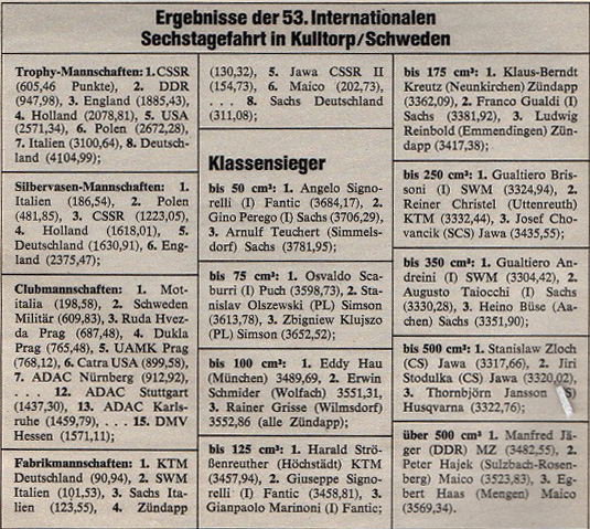 image - scanned results from magazine breaking down the results of the different team awards ISDT 1978