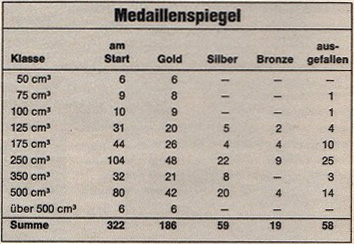Image - scanned results from magazine with a break down of medals awarded by class. ISDT 1978