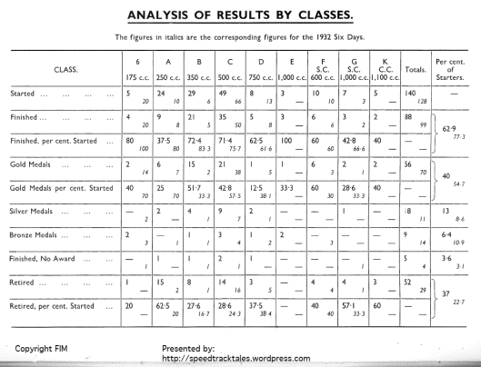 ISDT 1933 Wales - analysis of results by class and in comparison to the 1932 event