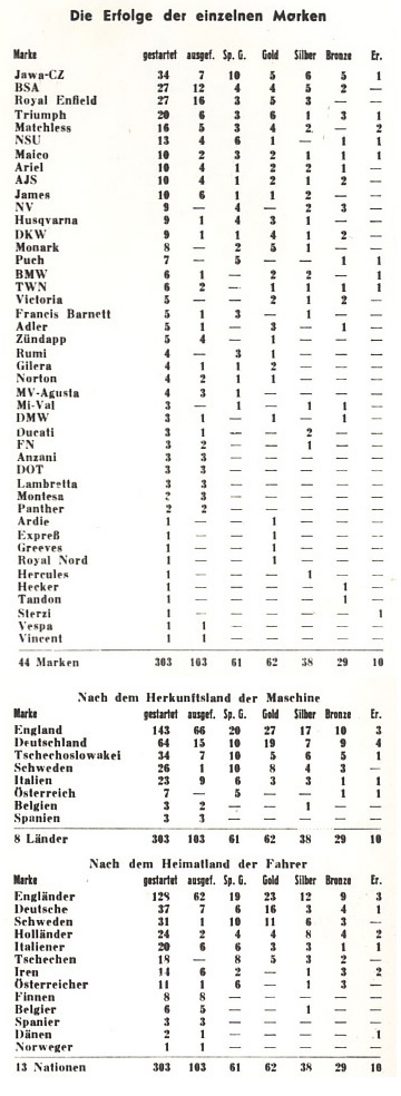 Image - scanned tables of distribution of medals awarded by manufacturer, manufacturing nation and nation of rider ISDT 1953