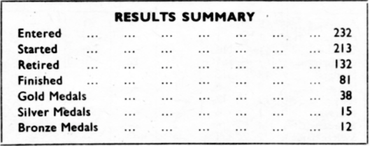 Image - results summary ISDT 1950 (speedtracktales archive)