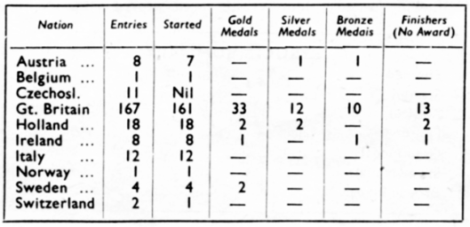 image - distribution of medals by nation ISDT 1950  (speedtracktales archive)