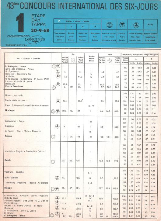 Image - Page 1 Day 1 Road times and Schedule ISDT 1968