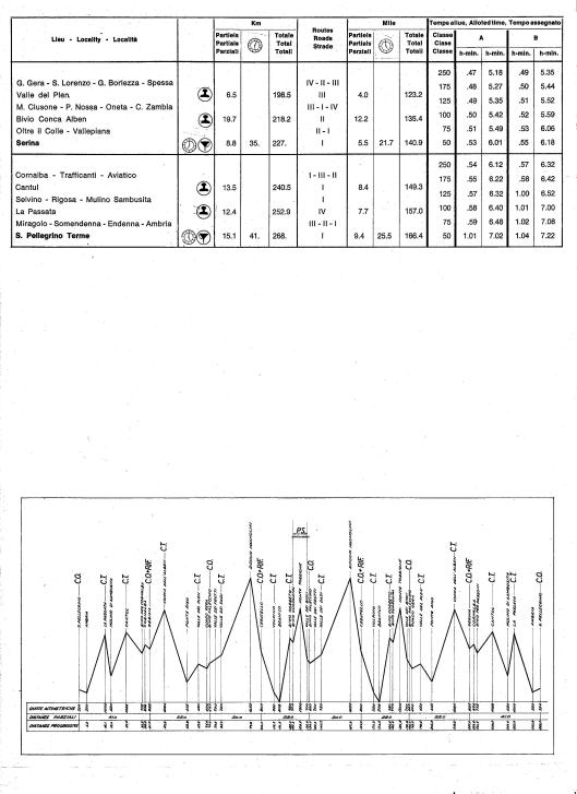 Image - Page 2 Day 2 Road times and Schedule with route profile ISDT 1968