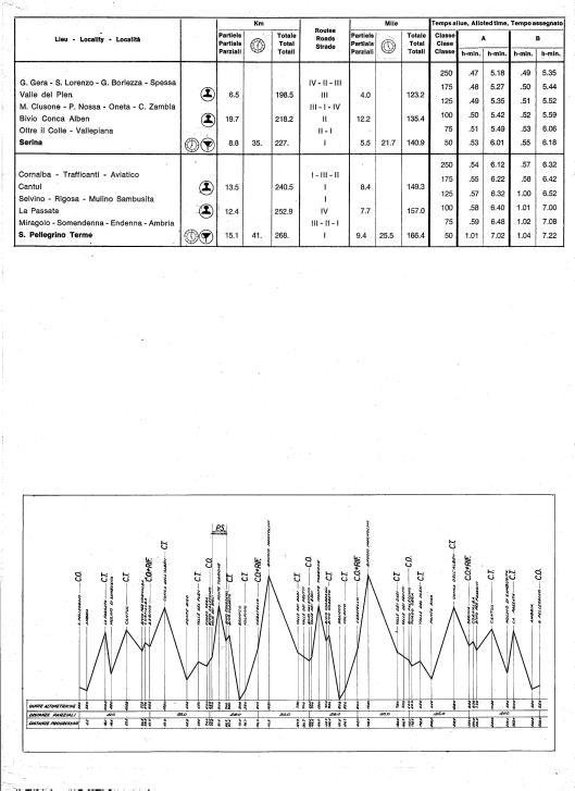 Image - Page 2 Day 3 Road times and Schedule with route profile ISDT 1968