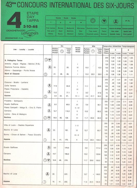 Image - Page 1 Day 4 Road times and Schedule ISDT 1968