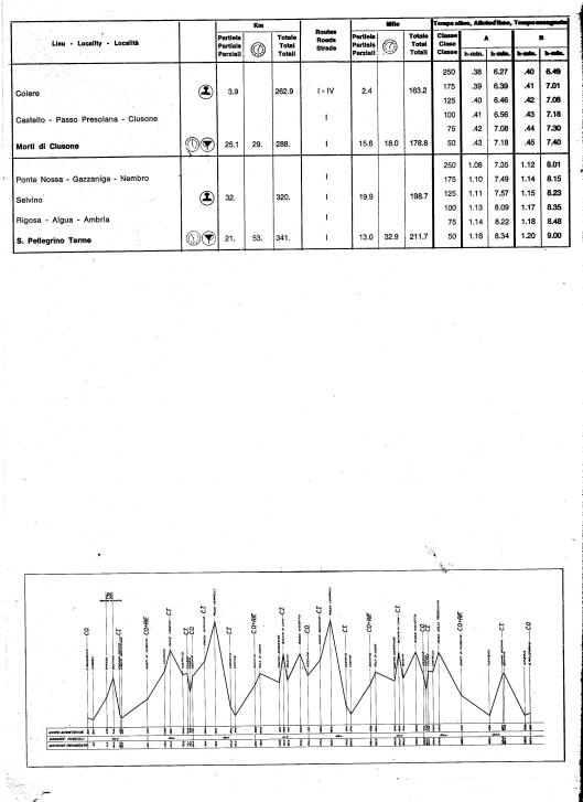 Image - Page 2 Day 4 Road times and Schedule with route profile ISDT 1968