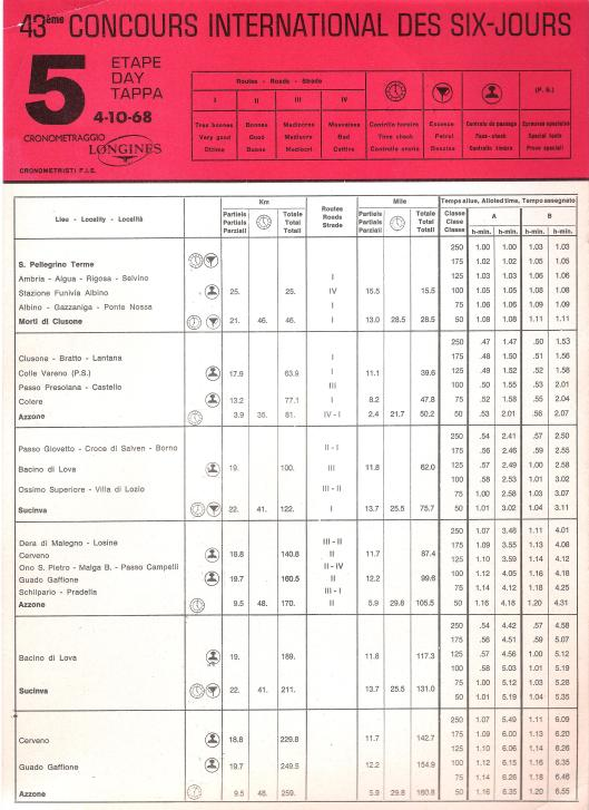 Image - Page 1 Day 5 Road times and Schedule ISDT 1968