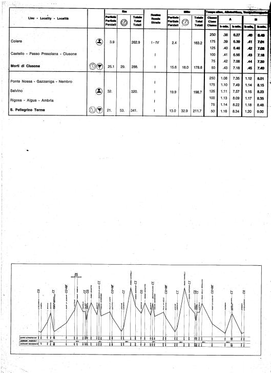 Image - Page 2 Day 5 Road times and Schedule with route profile ISDT 1968